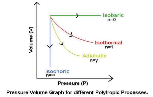 Torrent Isothermal And Adiabatic Changes [mobi] Full Version Ebook Zip